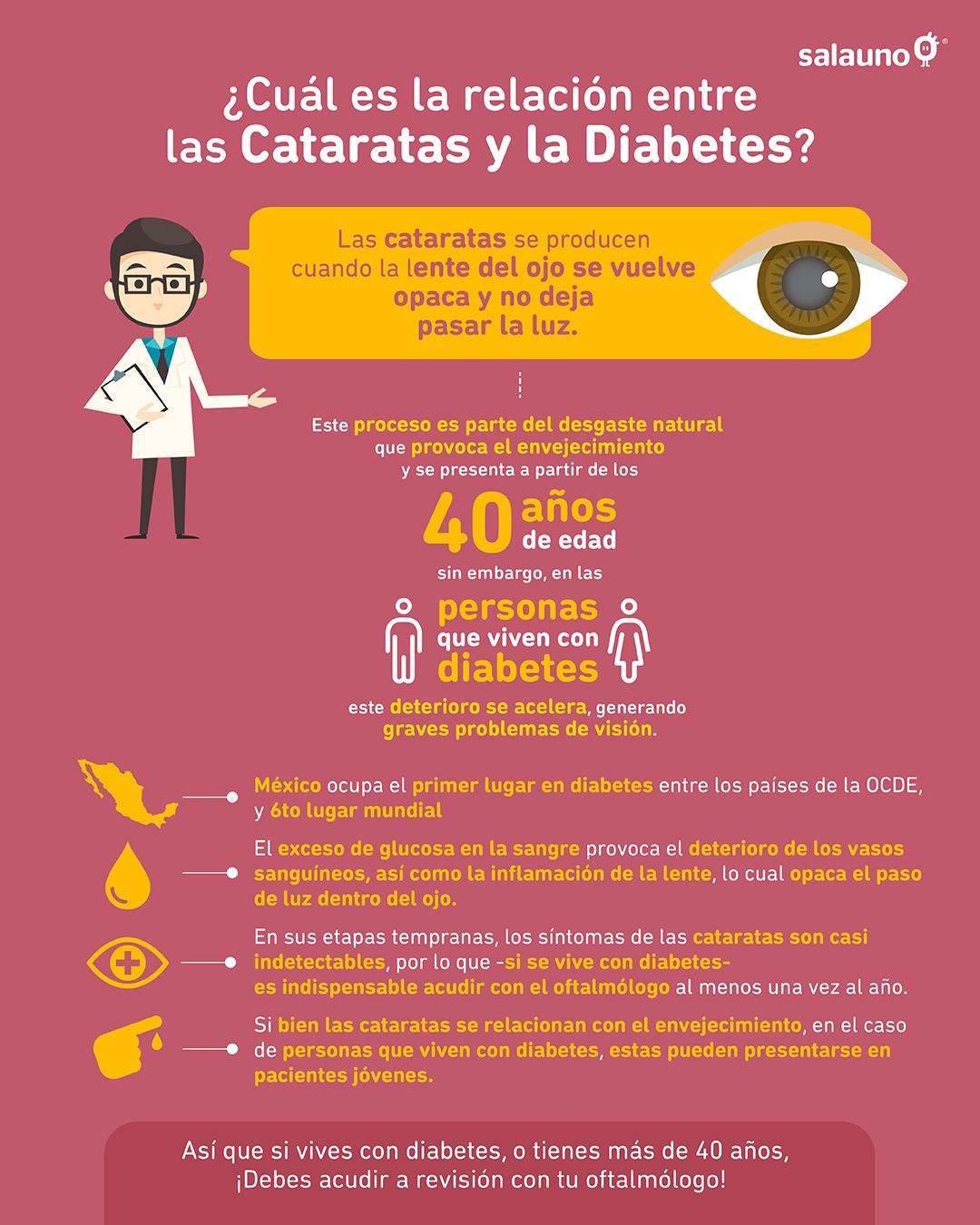 Relación cataratas y diabetes - Infografía